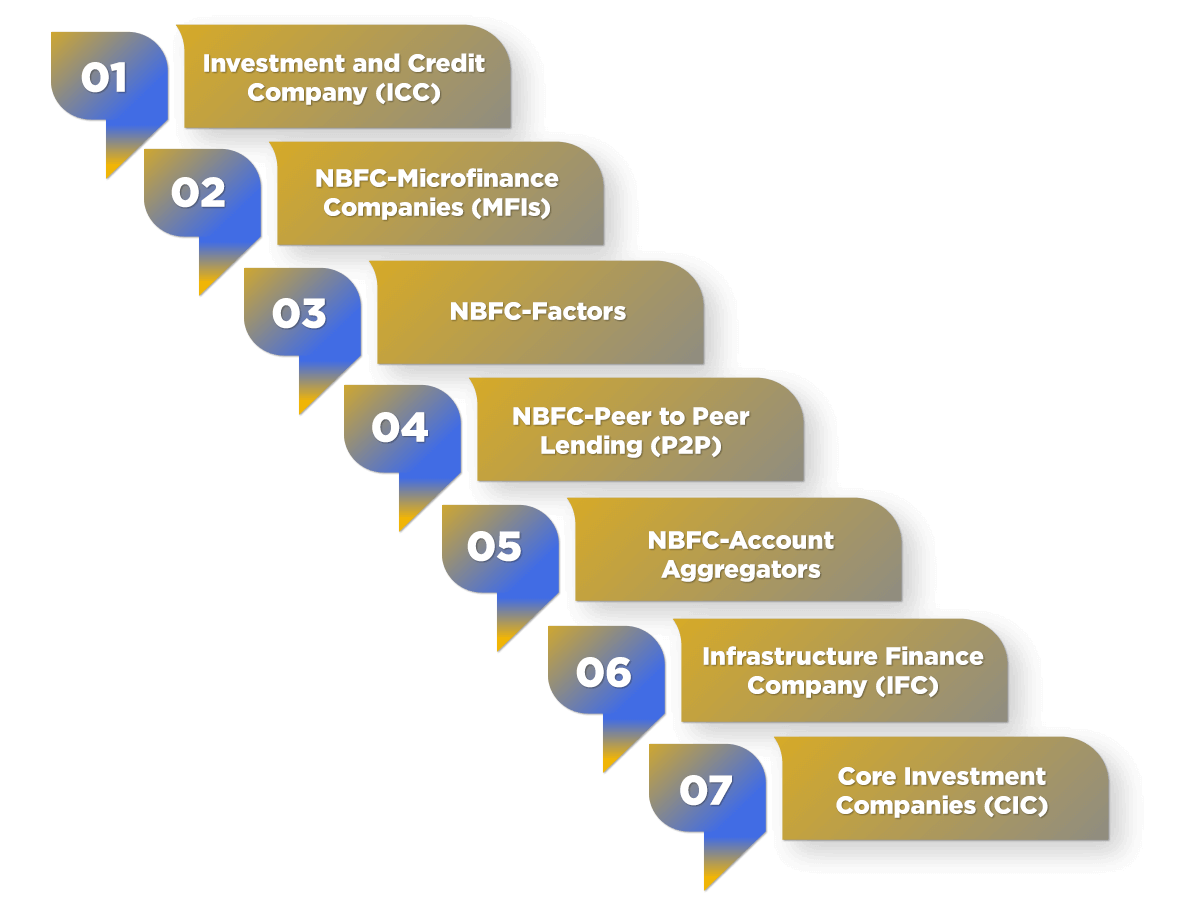 Types of NBFCs in India