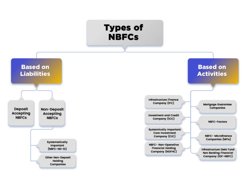 Types of NBFC