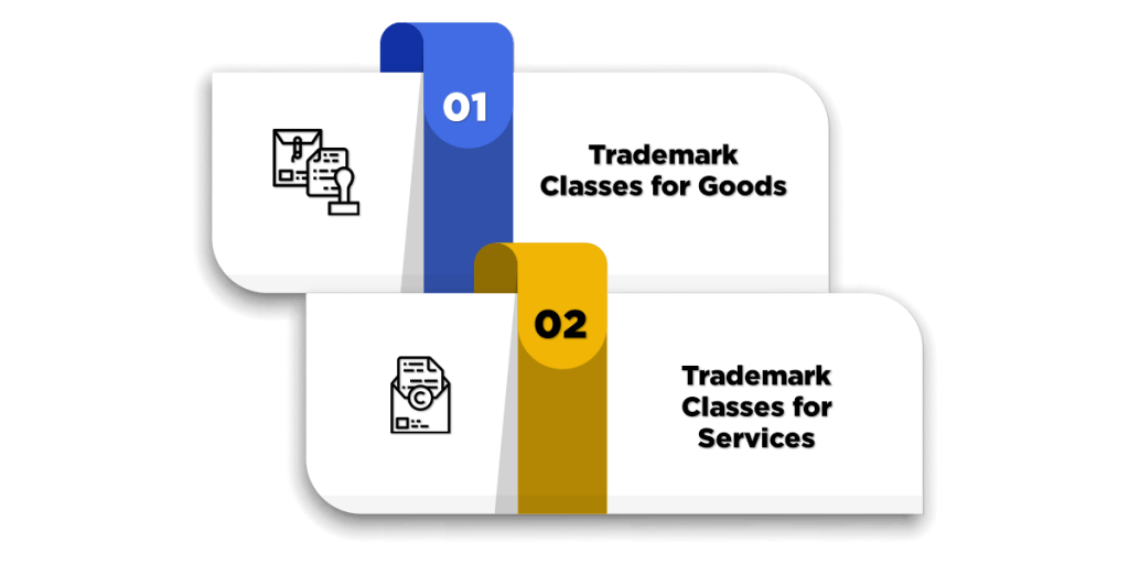 Concept of Trademark Classes
