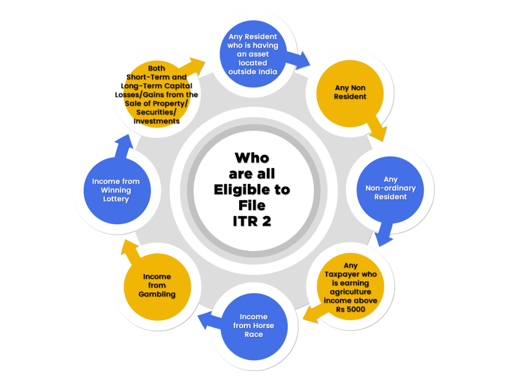 Eligibility to File ITR 2