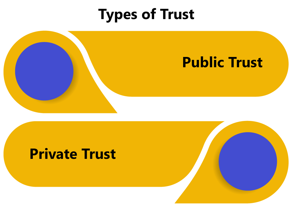 Types of Trust in India