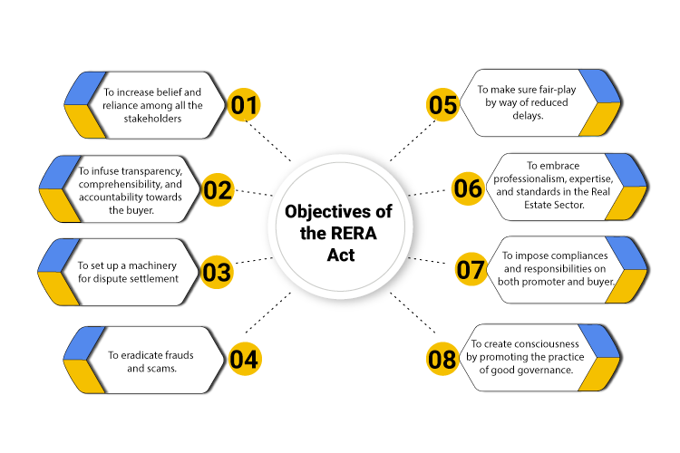 objective of rera act