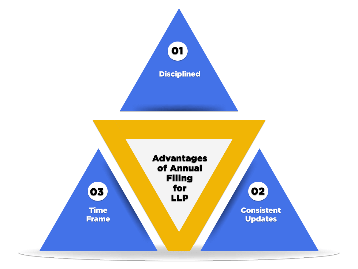benefits of annual filing for llp