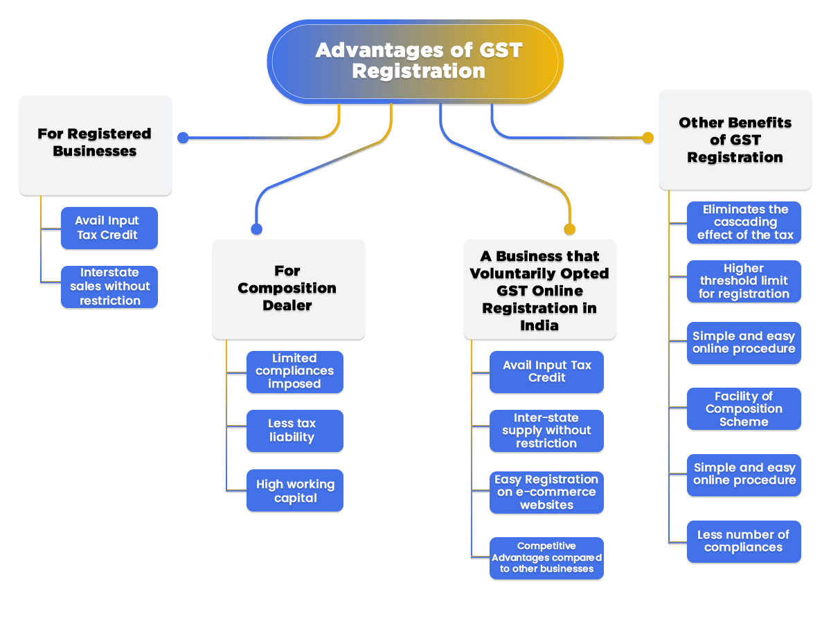 Advantages of GST Registration