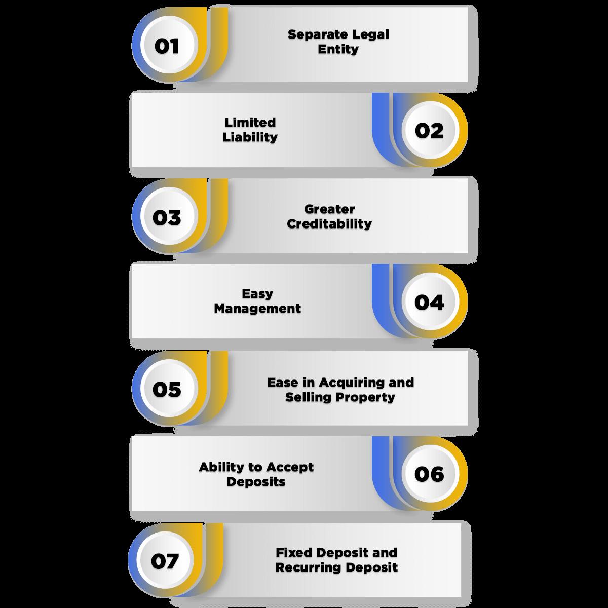 Advantages of Producer Company