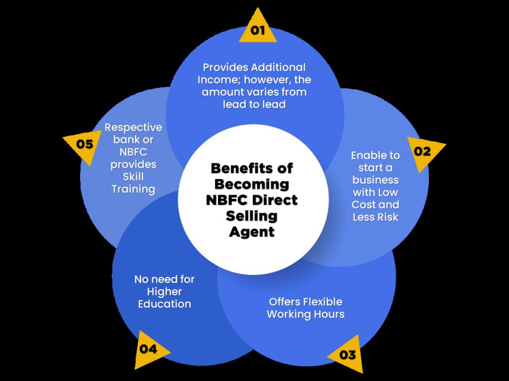 Benefits of Applying NBFC DSA