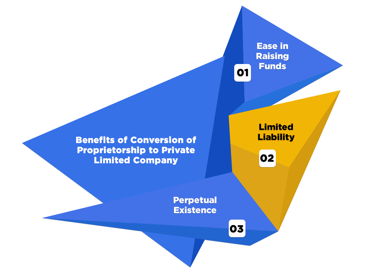 Benefits of Conversion of Proprietorship to Private Limited