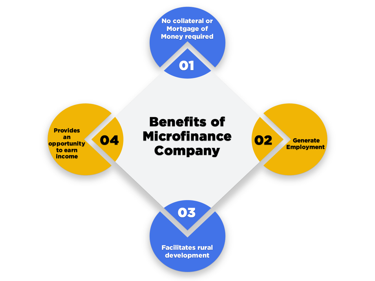 benefits of microfinance