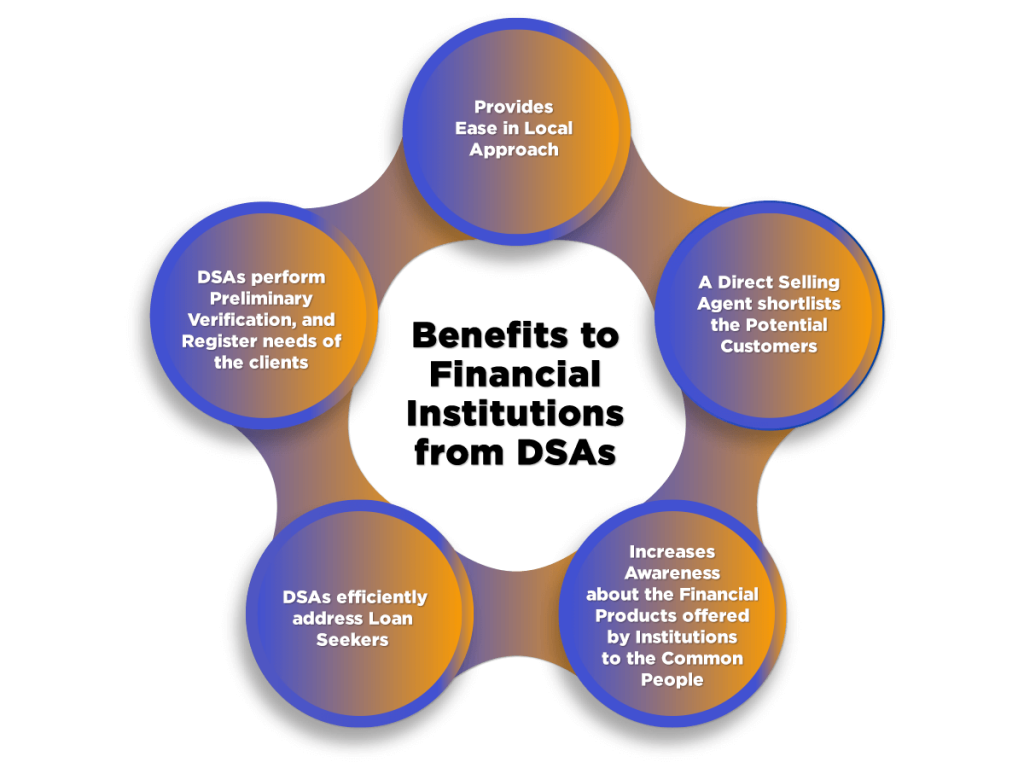 Benefits to Financial Institutions from DSA