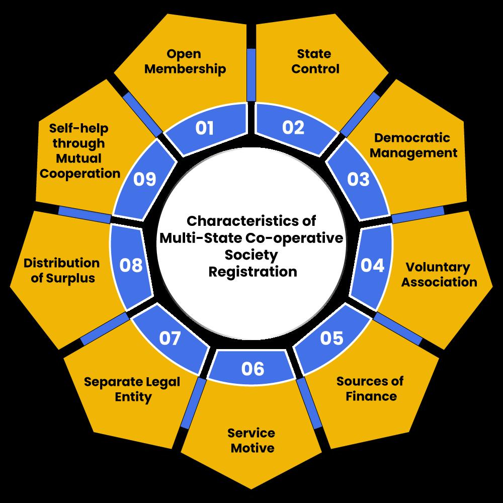 cooperative society registration sharacteristics