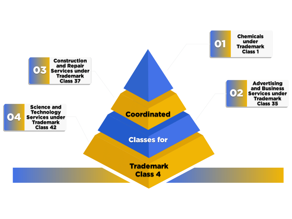 Concept of Coordinated Classes