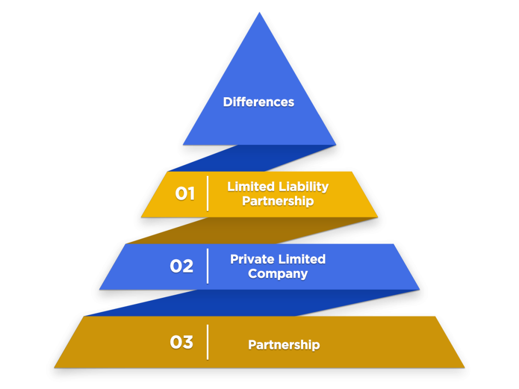 Different between LLP, Private Company and partnership firm