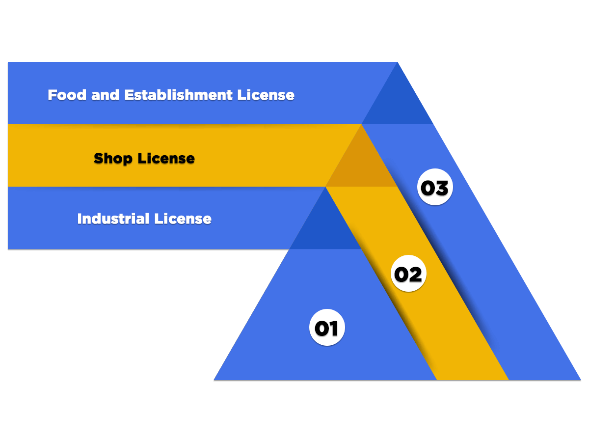 categories of trade license