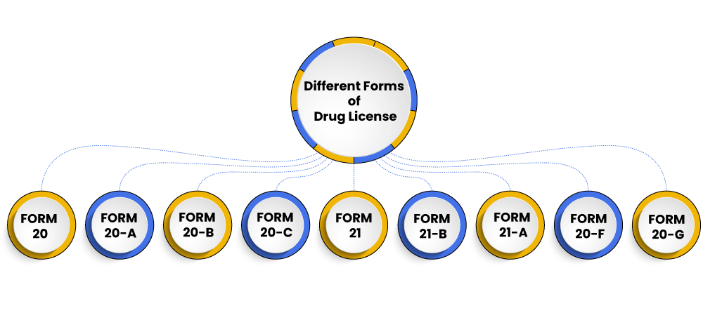 forms of drug license