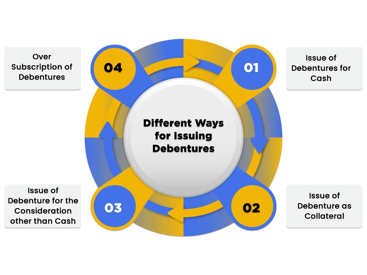 Ways for Issue of Debentures