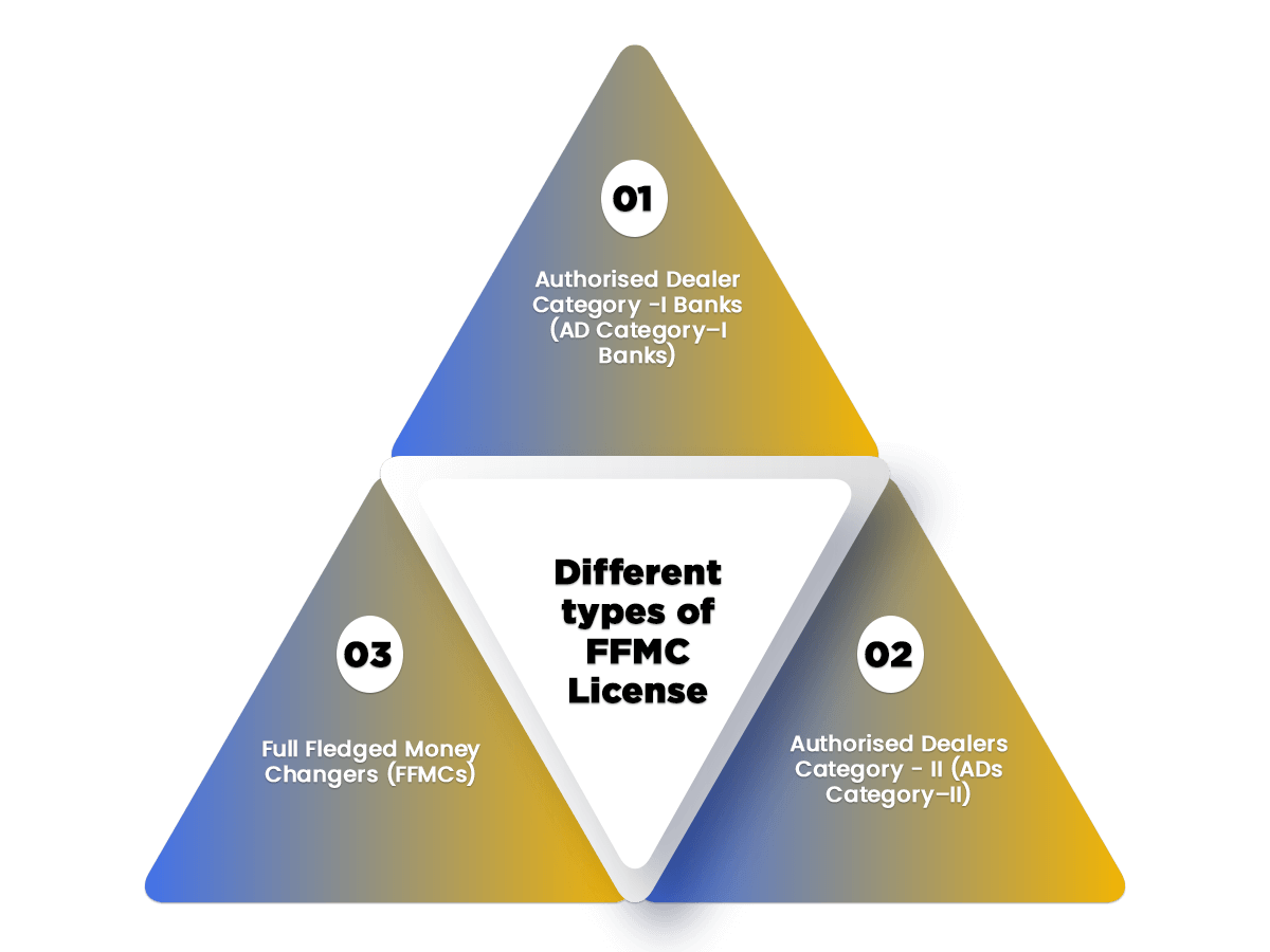 types of ffmc license