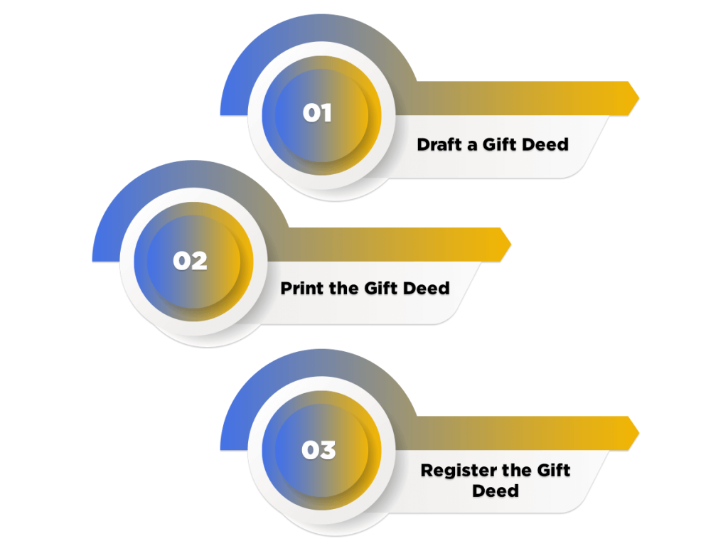 Process to Draft a Gift Deed