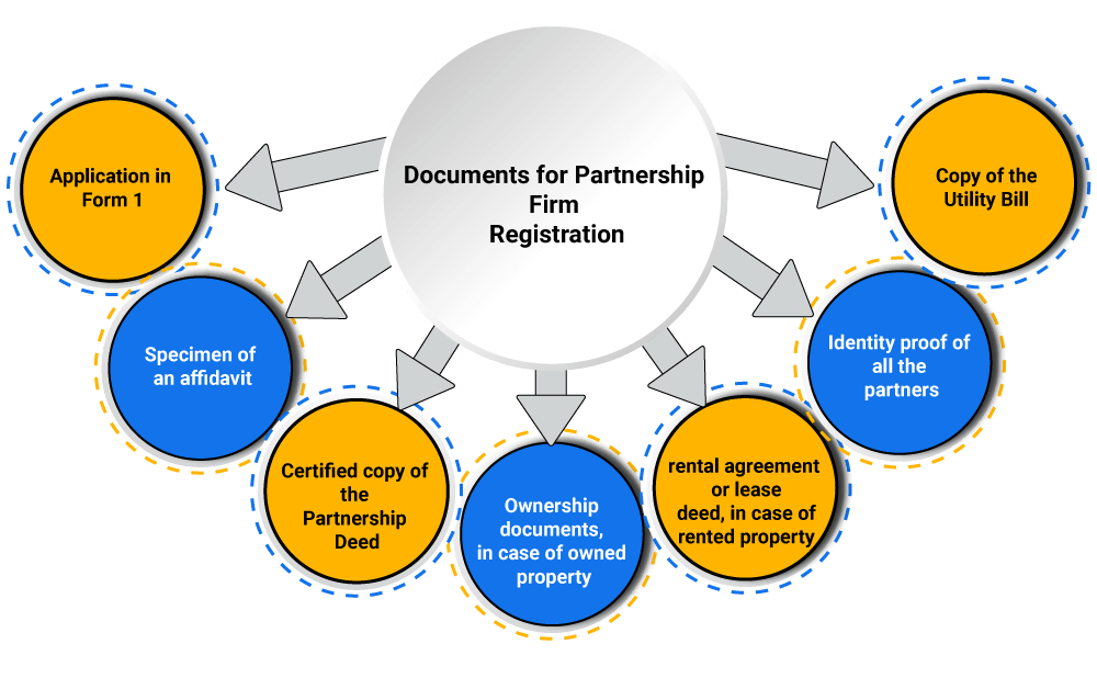 documents list for partnership firm