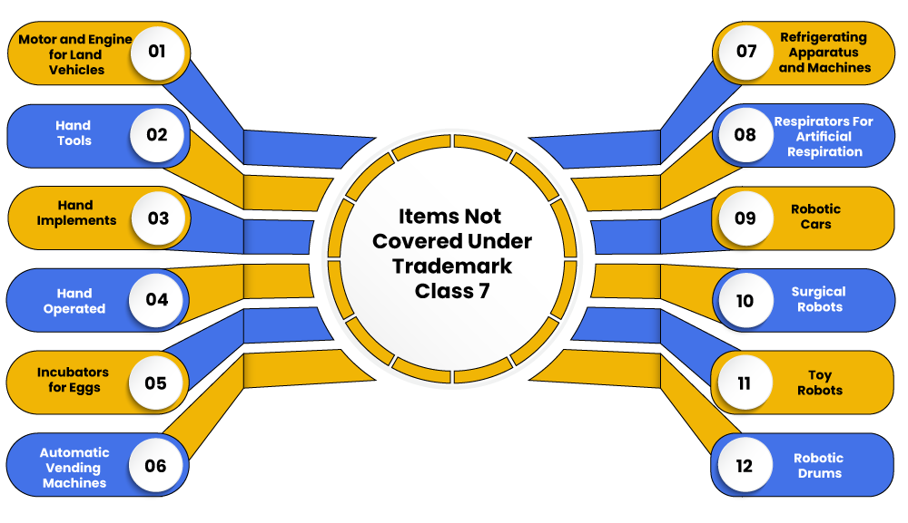 Items Not Covered Under Trademark Class 7