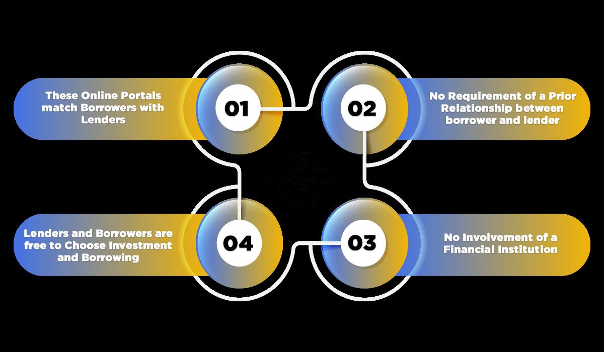 Characteristics P2P lending portals