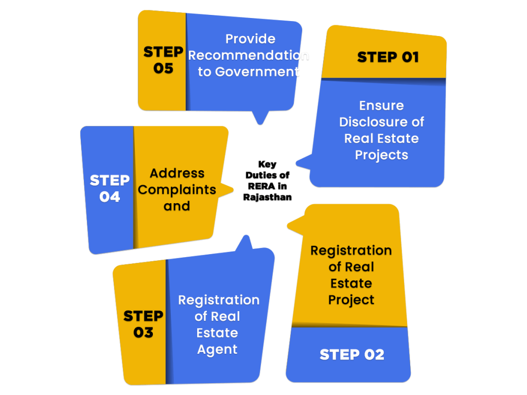 Duties of RERA in Rajasthan