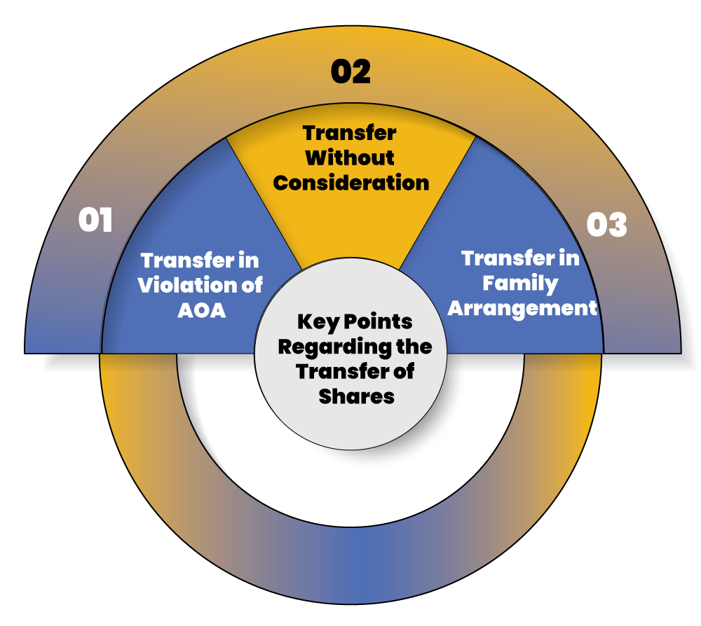 Key Points of Transfer of Shares