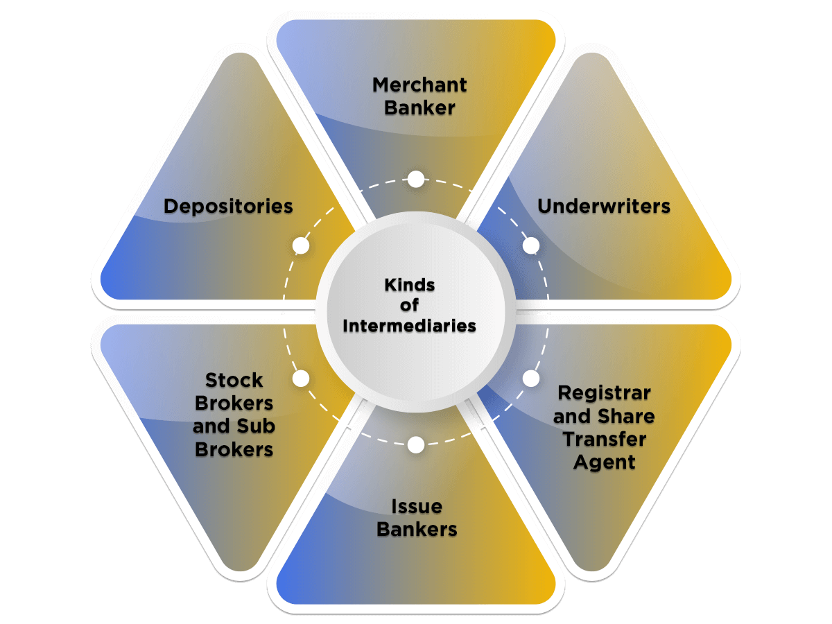 Kinds of Intermediaries