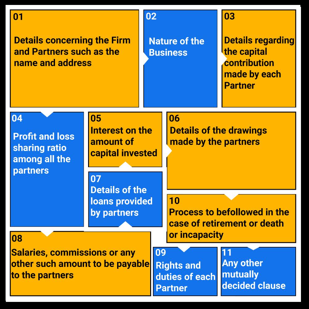 elements of partnership deed
