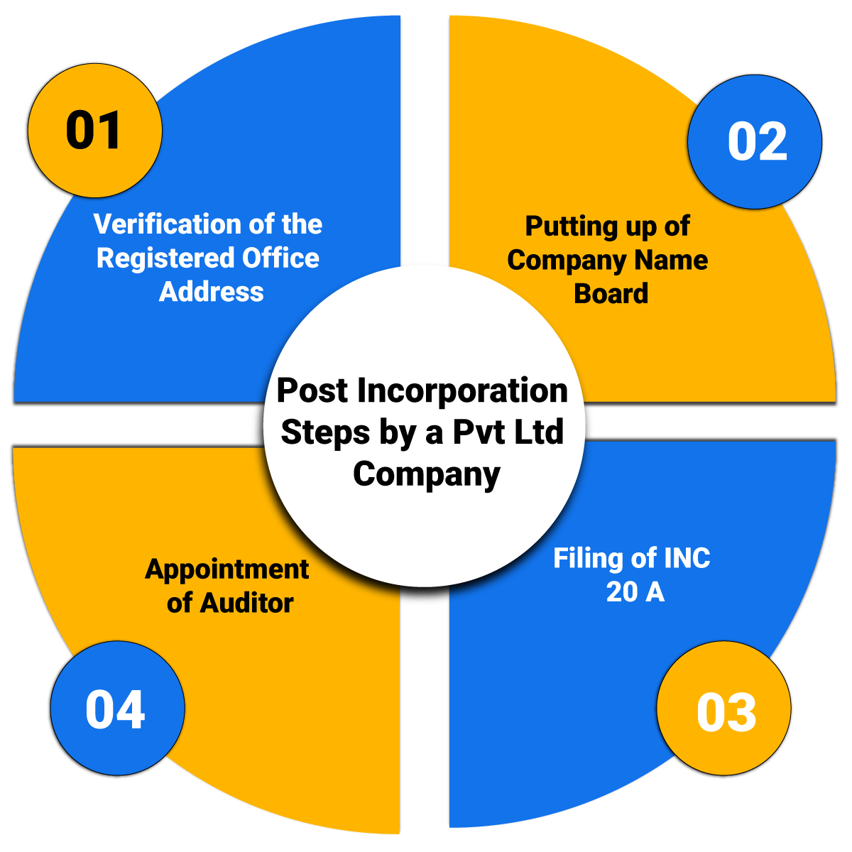 Post incorporation steps for pvt ltd company