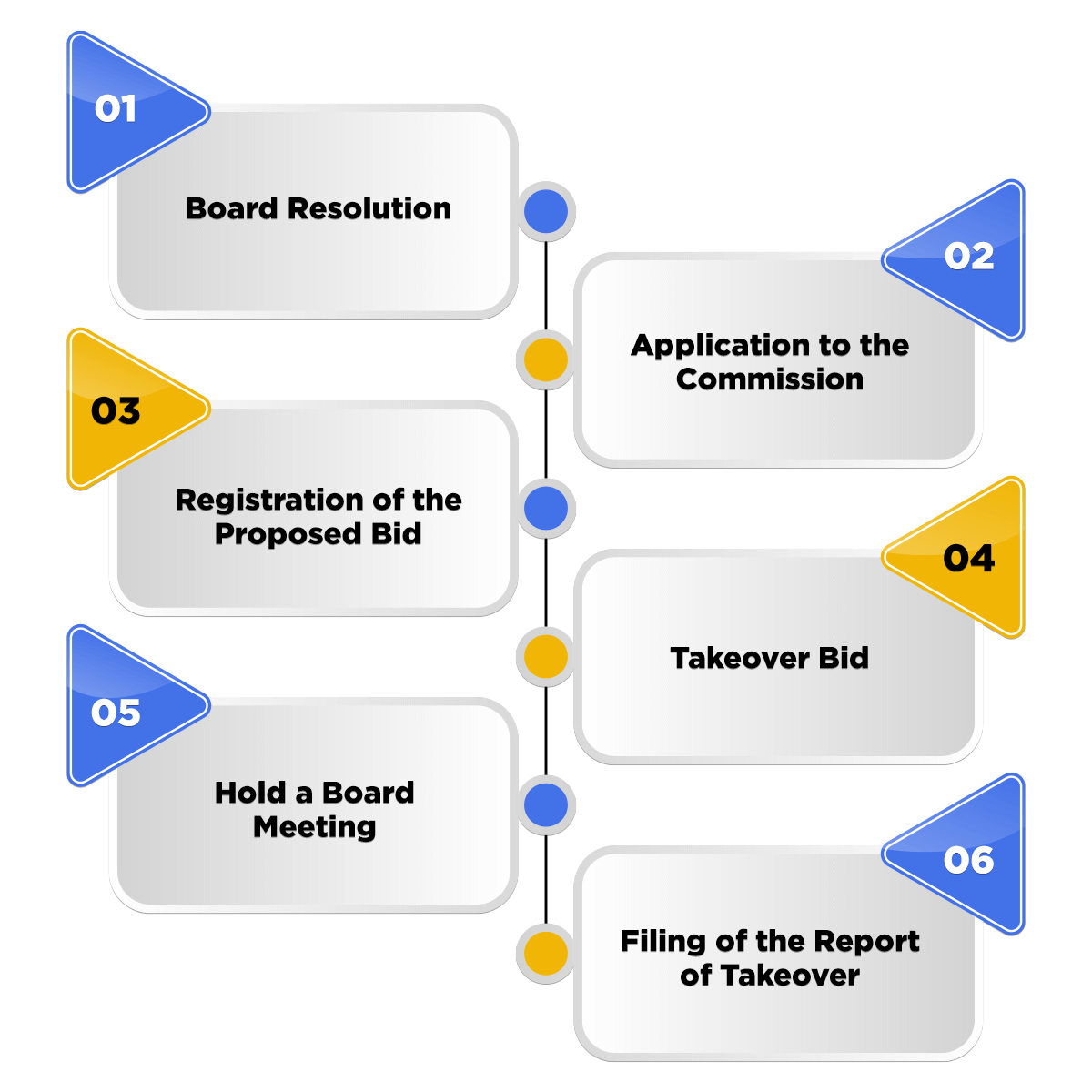 process of company takeover