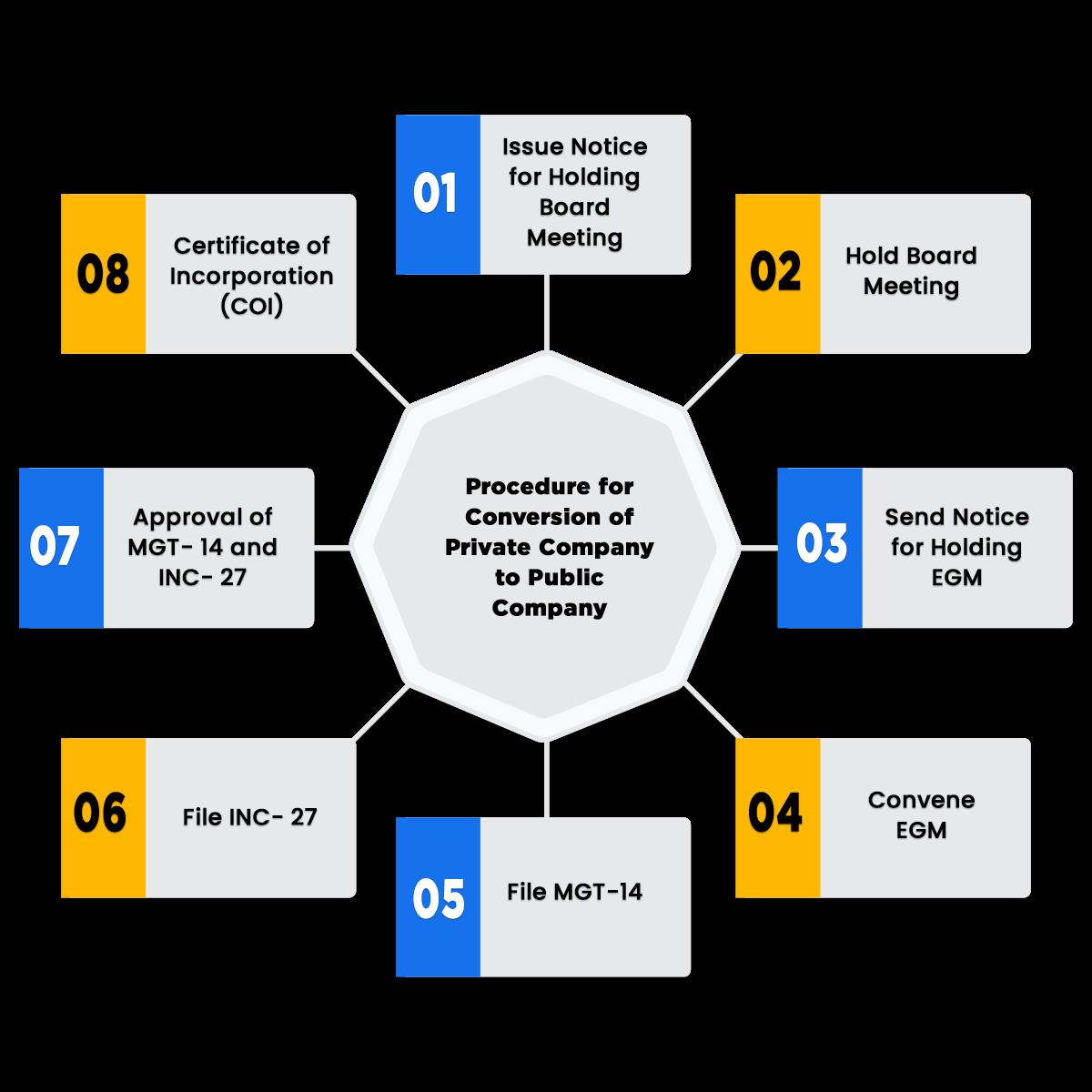 Process of Private to Public Company