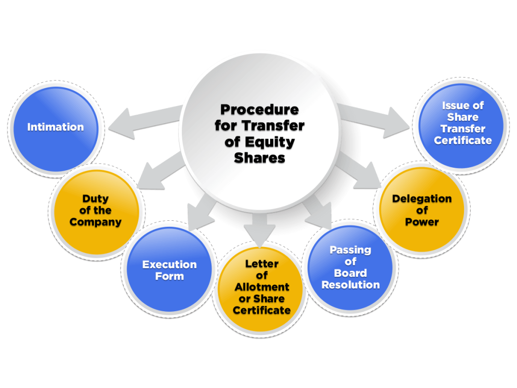 Procedure for Transfer of Equity Shares