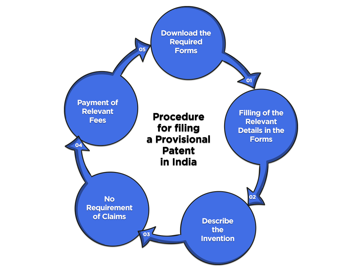 Process of filing Provisional Patent