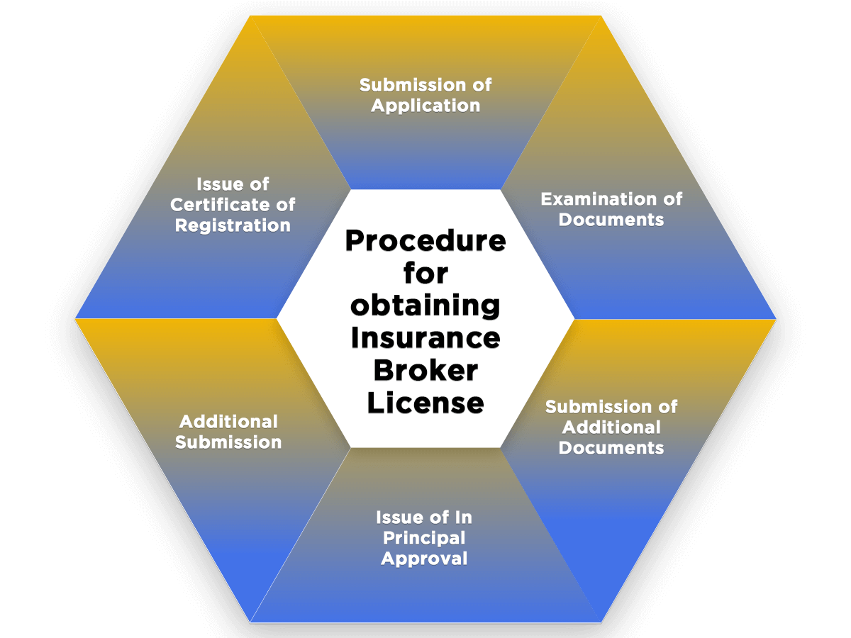 Process of Insurance Broker License