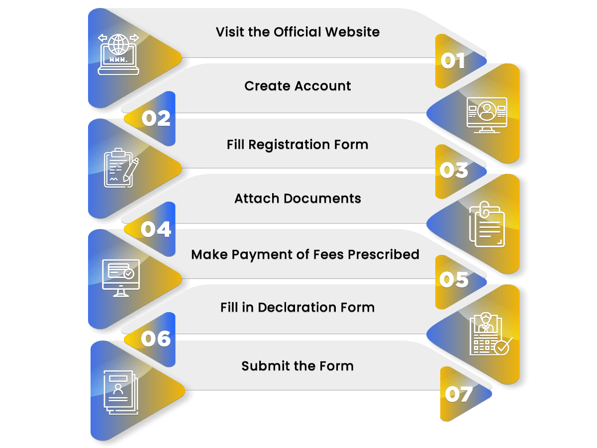 Process for RERA Registration