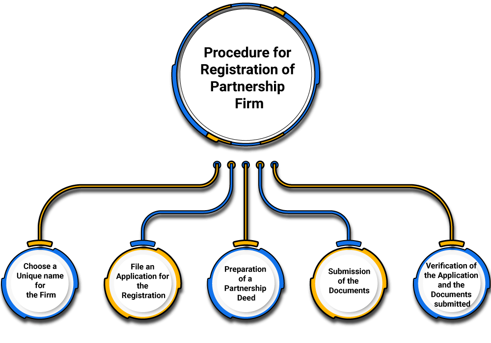 Process of partnership firm