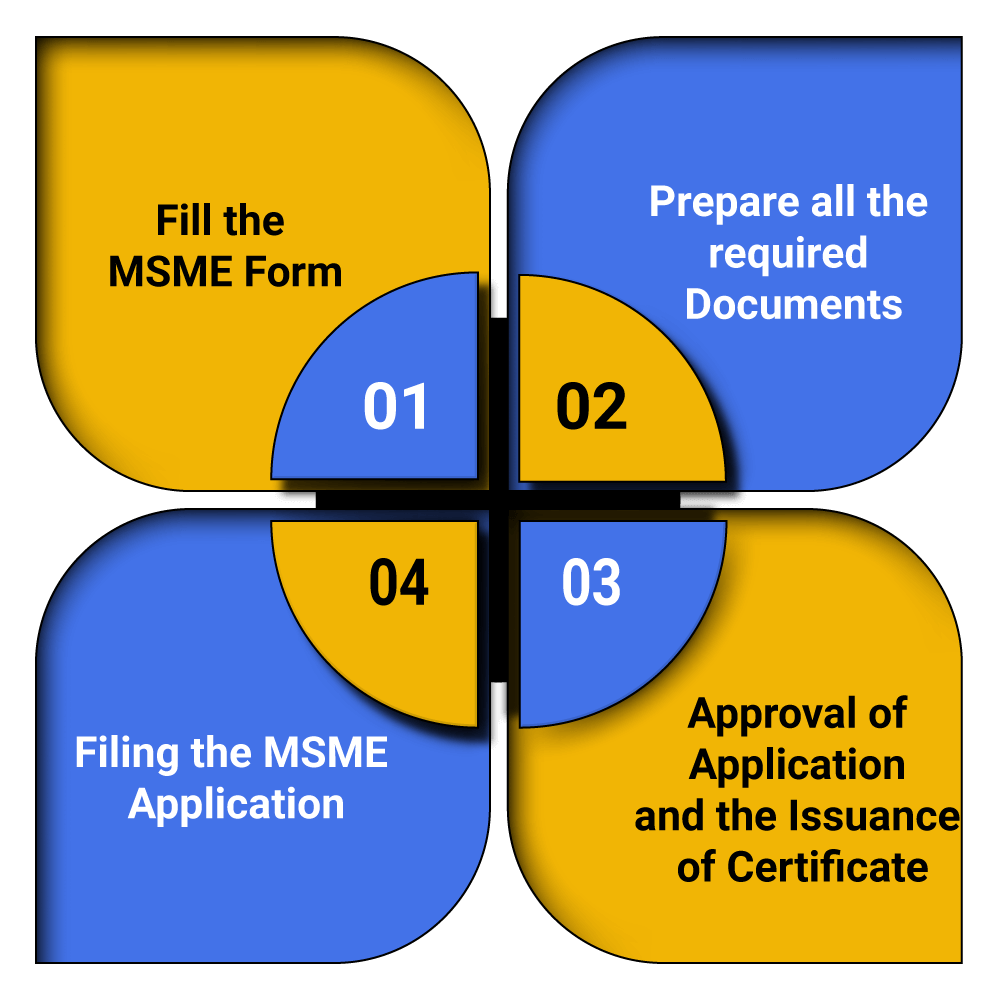 Online Process of MSME