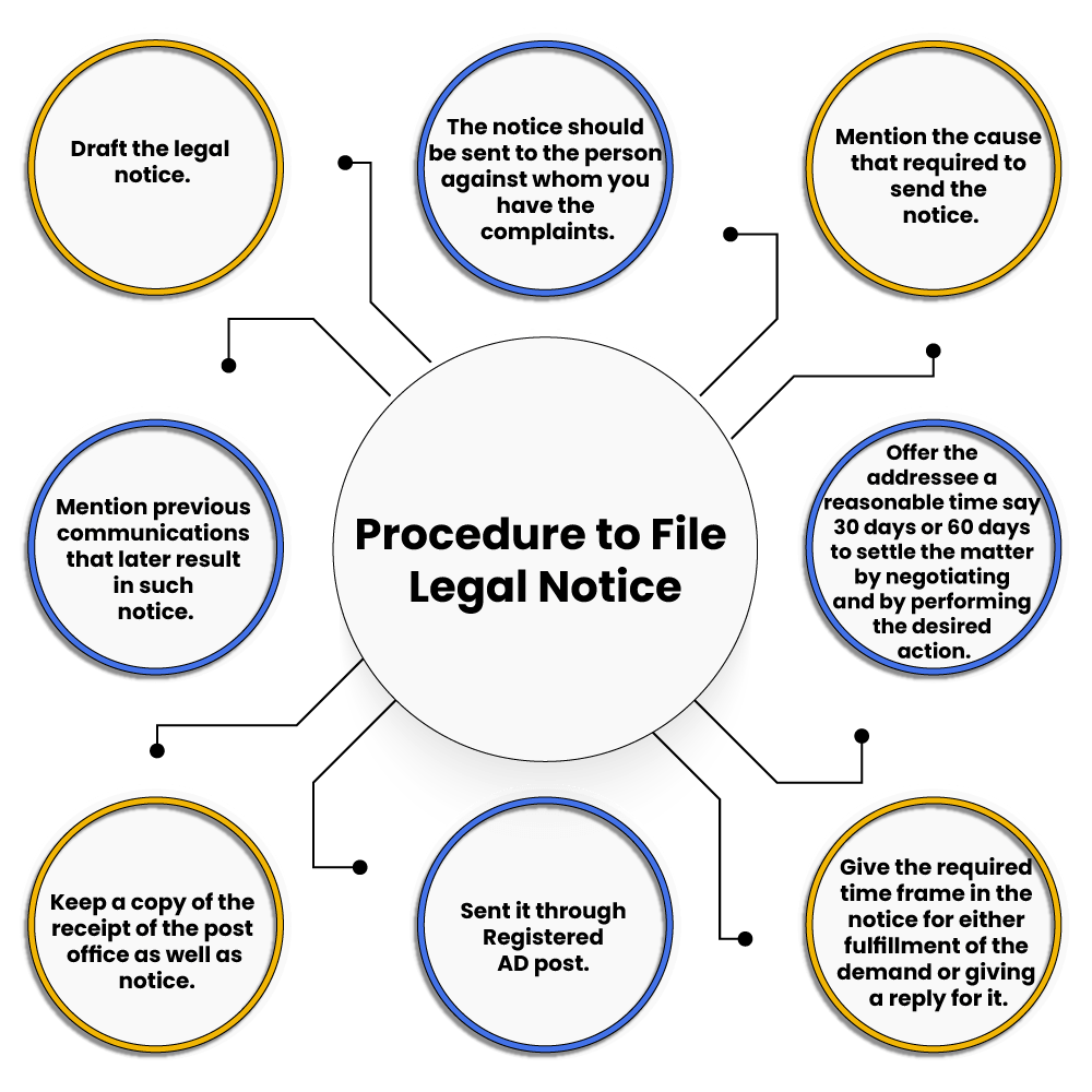 Process of filing legal notice