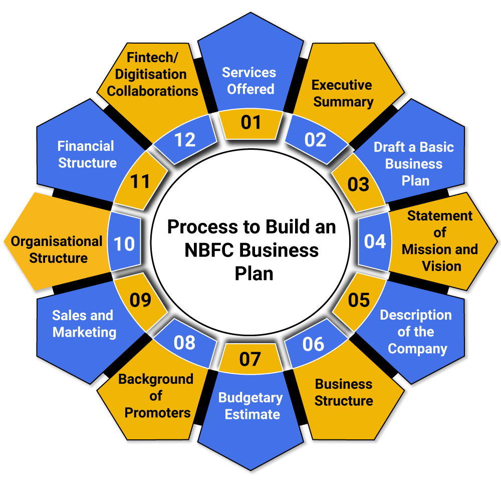 Process of Business Plan