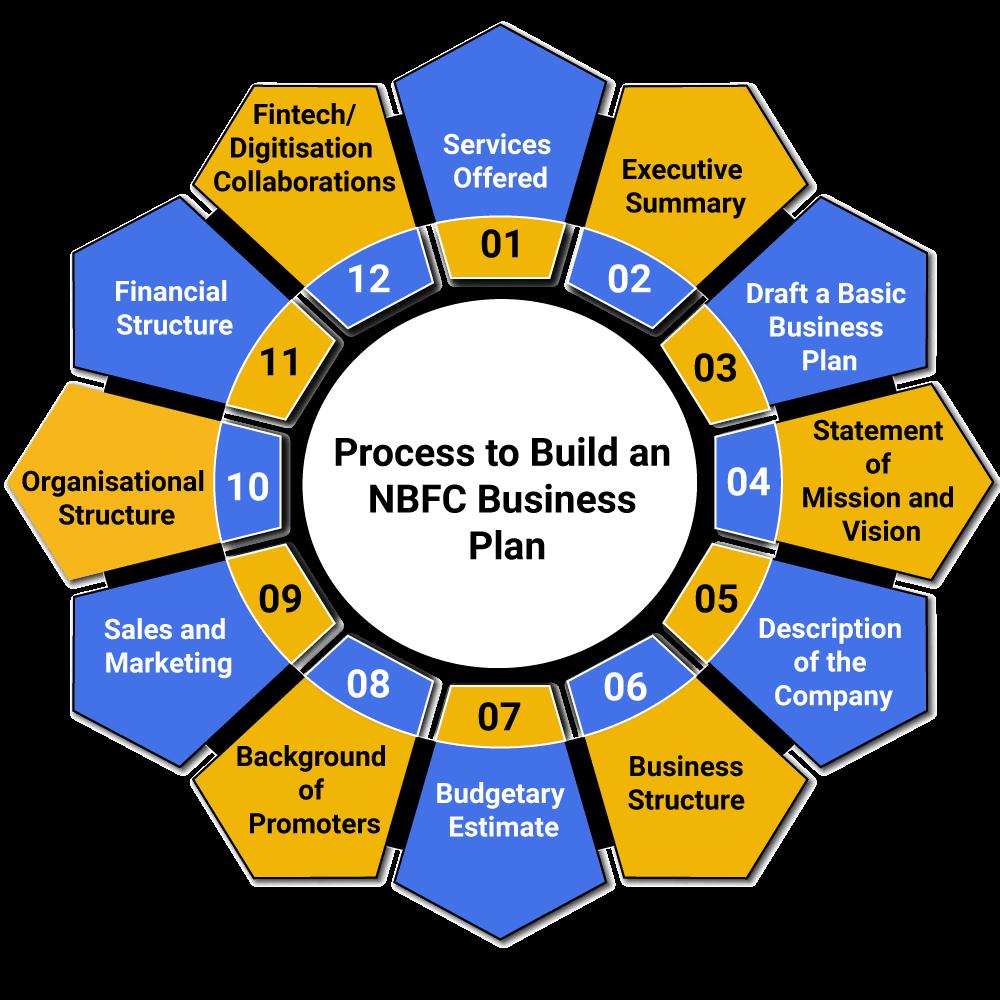 Process of Business Plan