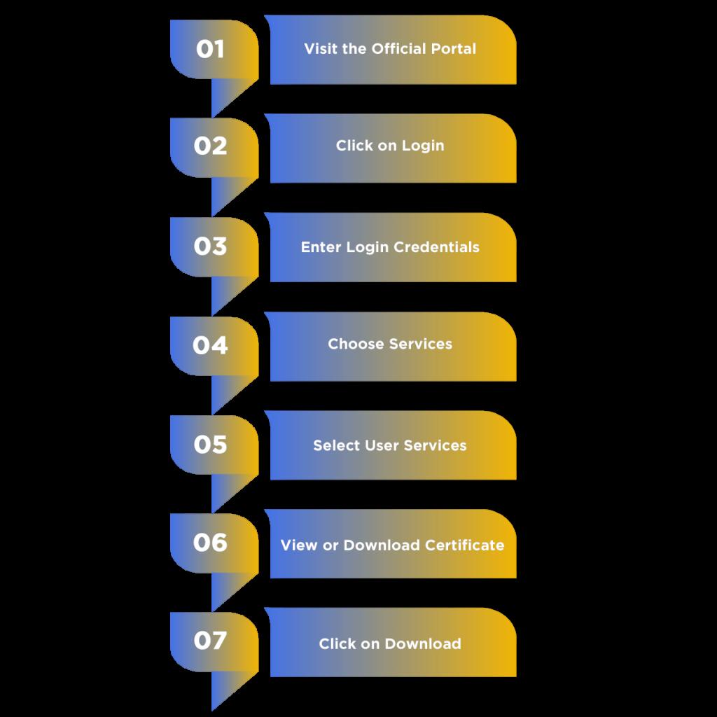 Download GST Certificate Process