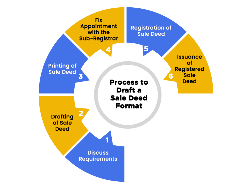 Process to draft Sale Deed Format