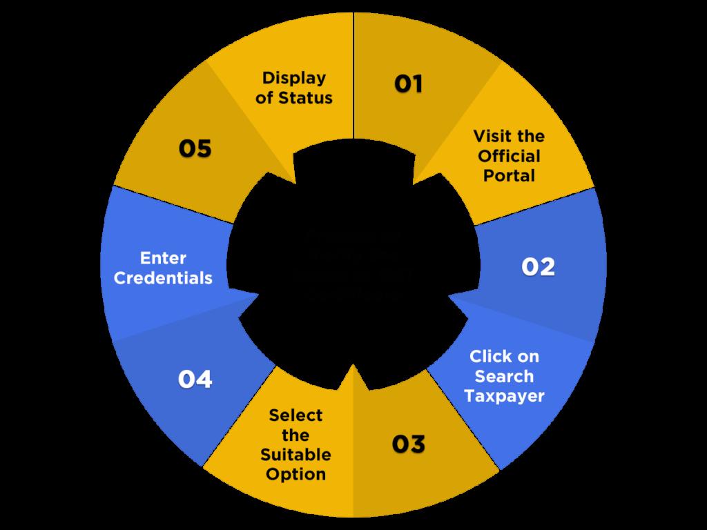 GST Registration Status Verification Process