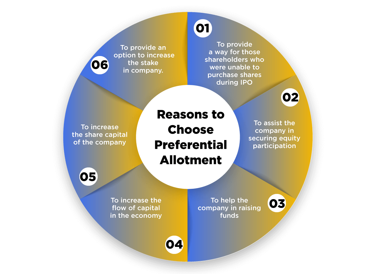 reasons for preferential allotment