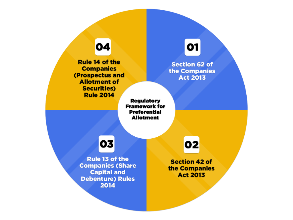 Regulatory Framework for Preferential Allotment