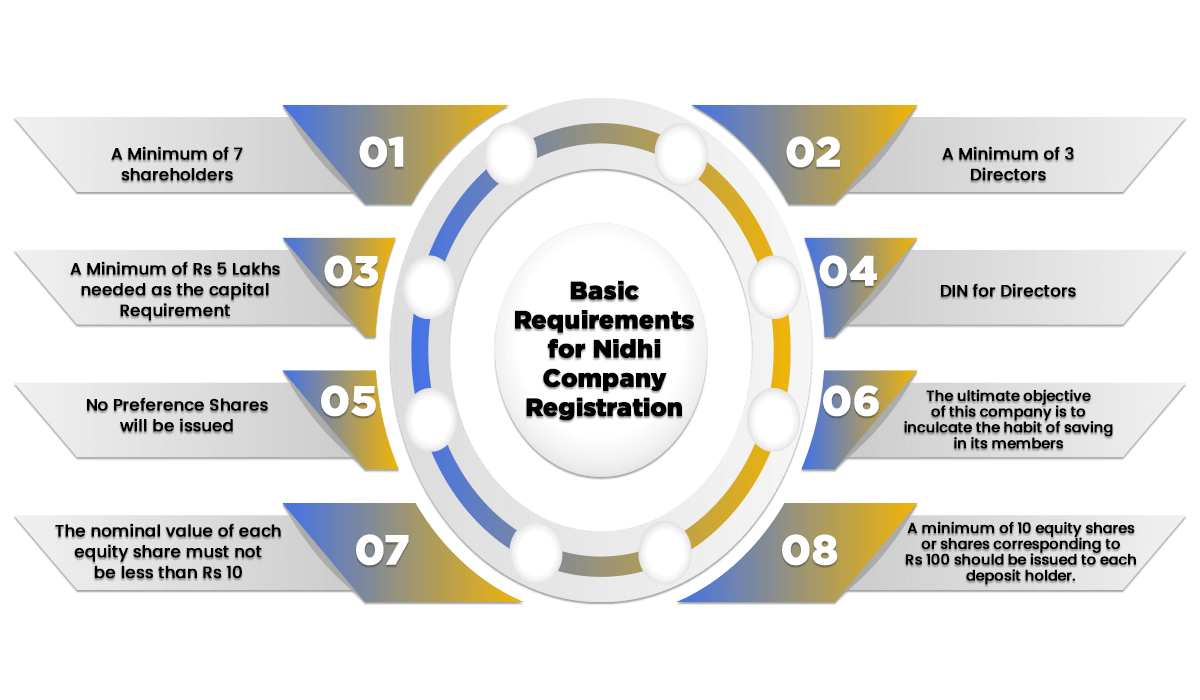 Nidhi Company Requirements