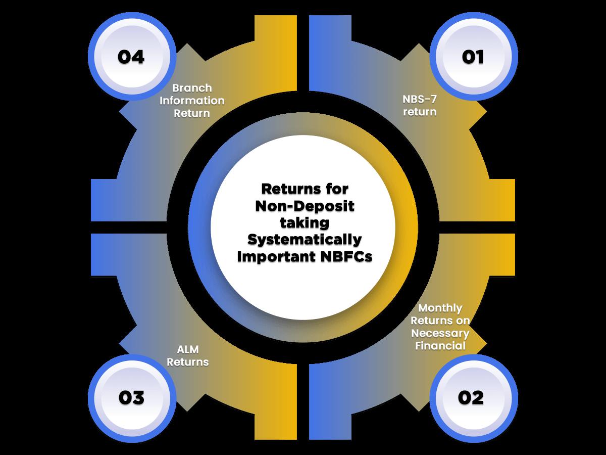 offline process of nsic registration
