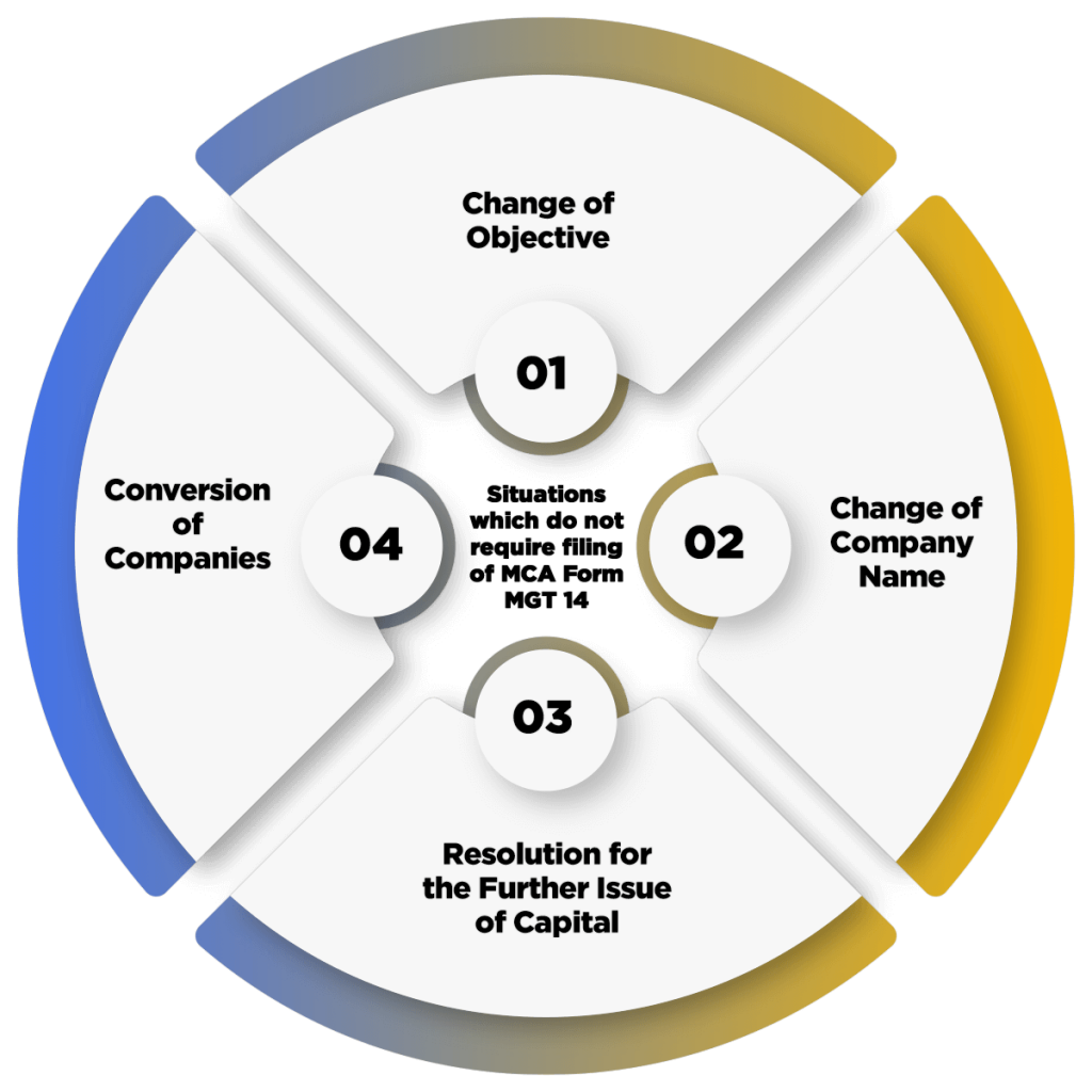 Process of Filing MCA Form MGT-14