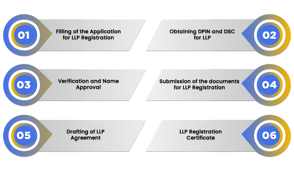 Procedure of LLP
