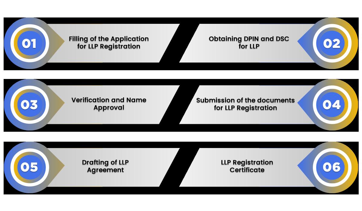 Procedure of LLP